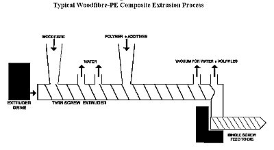 Woodfibre extrusion